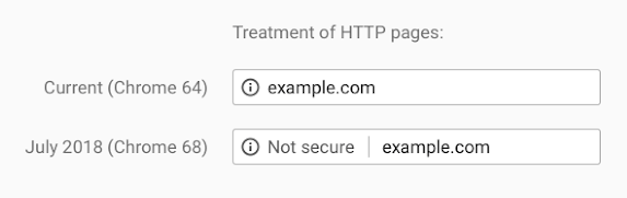 HTTP pages